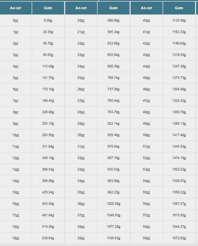 bảng quy đổi oz thành ml, 1 oz bằng bao nhiêu ml